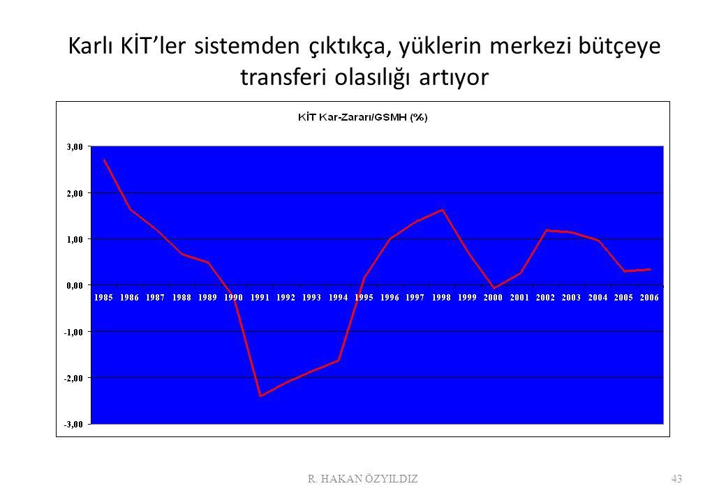 Karlı KİT'ler sistemden çıktıkça, yüklerin merkezi bütçeye transferi olasılığı artıyor 43R. HAKAN ÖZYILDIZ