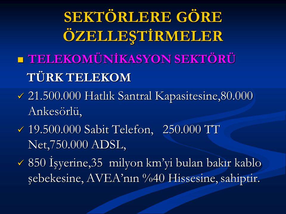 SEKTÖRLERE GÖRE ÖZELLEŞTİRMELER TELEKOMÜNİKASYON SEKTÖRÜ TELEKOMÜNİKASYON SEKTÖRÜ TÜRK TELEKOM TÜRK TELEKOM 21.500.000 Hatlık Santral Kapasitesine,80.000 Ankesörlü, 21.500.000 Hatlık Santral Kapasitesine,80.000 Ankesörlü, 19.500.000 Sabit Telefon, 250.000 TT Net,750.000 ADSL, 19.500.000 Sabit Telefon, 250.000 TT Net,750.000 ADSL, 850 İşyerine,35 milyon km'yi bulan bakır kablo şebekesine, AVEA'nın %40 Hissesine, sahiptir.