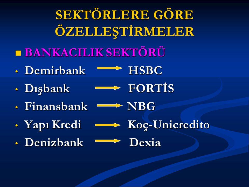 SEKTÖRLERE GÖRE ÖZELLEŞTİRMELER BANKACILIK SEKTÖRÜ BANKACILIK SEKTÖRÜ Demirbank HSBC Demirbank HSBC Dışbank FORTİS Dışbank FORTİS Finansbank NBG Finan