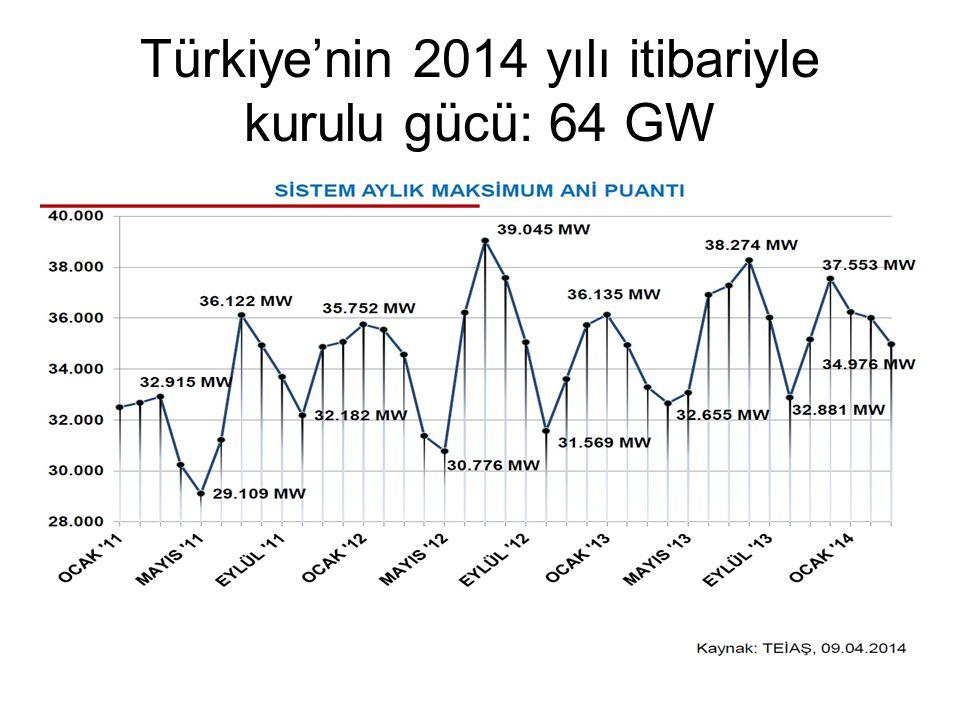 Türkiye'nin 2014 yılı itibariyle kurulu gücü: 64 GW