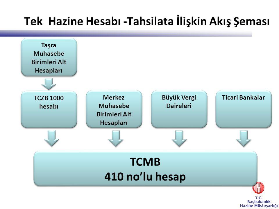 T.C. Başbakanlık Hazine Müsteşarlığı Tek Hazine Hesabı -Tahsilata İlişkin Akış Şeması Taşra Muhasebe Birimleri Alt Hesapları TCMB 410 no'lu hesap TCMB