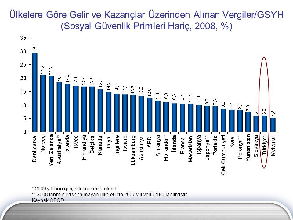 Kurumların Dağıttıkları Kar Payları Üzerindeki Vergi Yükü (2009, %) Kaynak: OECD