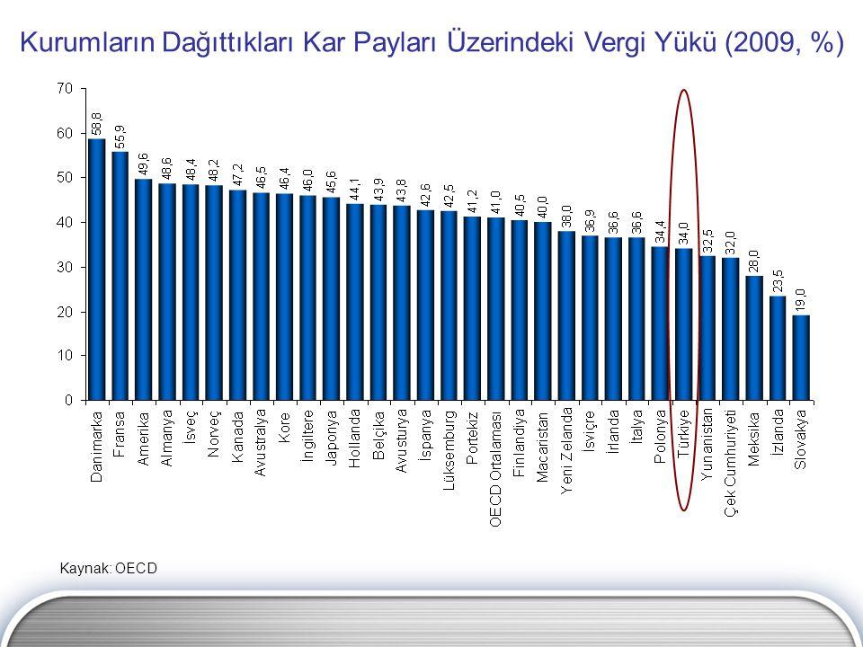Kurumlar Kazançları Üzerindeki Vergi Yükü Bakımından Türkiye'nin OECD Ülkeleri Sıralamasındaki Yeri (30 Ülke) Kaynak: OECD