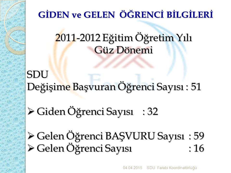 GİDEN ve GELEN ÖĞRENCİ BİLGİLERİ 04.04.2015SDU Farabi Koordinatörlü ğ ü 2011-2012 Eğitim Öğretim Yılı Güz Dönemi SDU Değişime Başvuran Öğrenci Sayısı : 51  Giden Öğrenci Sayısı: 32  Gelen Öğrenci BAŞVURU Sayısı: 59  Gelen Öğrenci Sayısı: 16