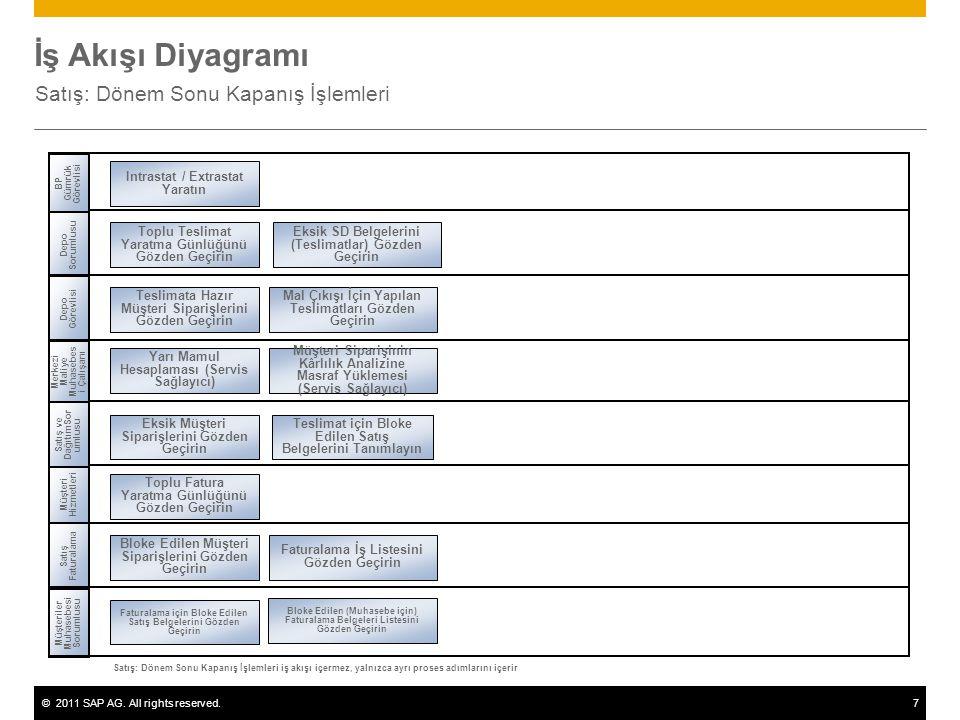 ©2011 SAP AG. All rights reserved.7 İş Akışı Diyagramı Satış: Dönem Sonu Kapanış İşlemleri Müşteri Hizmetleri Depo Görevlisi Müşteriler Muhasebesi Sor