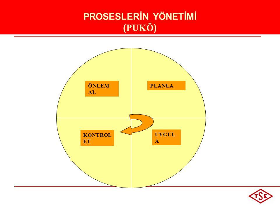 PROSESLERİN YÖNETİMİ ( PUKÖ ) KONTROL ET PLANLA UYGUL A ÖNLEM AL