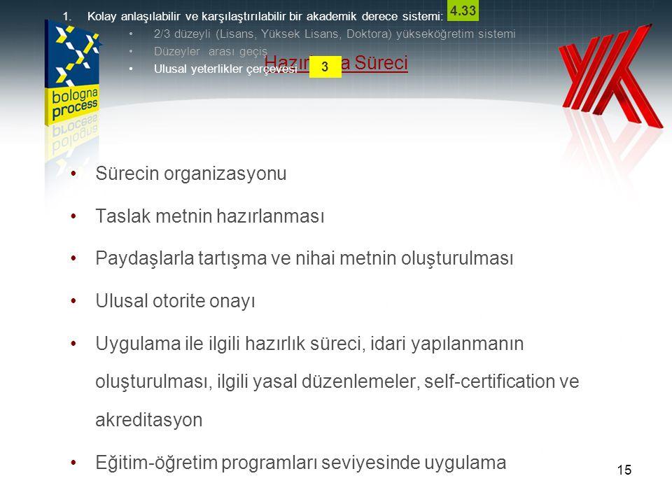 TÜRK YÜKSEKÖĞRETİM ULUSAL YETERLİKLER ÇERÇEVESİ HAZIRLAMA SÜRECİ TAKVİMİ UYÇ Oluşturma Aşamaları Tamamlama Tarihi Karar alınması (Decision to start) Nisan 2006 Gündemi oluşturmak (Setting the agenda) 2006 Sürecin organizasyonu (Organising the process) 2006-8 Çerçevenin tasarımı (Design framework) Kasım 2008 Paydaşlardan görüş alınması (Consultation) Aralık 2008 Çerçevenin onaylanması(approval) Mart 2009 İdari organizasyon (Administrative set-up) Mayıs 2009 Uygulama (Implementation) – Pilot Uygulama Aralık 2010 –Tüm Kurumlarda Uygulama Aralık 2012 Yeterliklerin UYÇ'ye dahil edilmesi (Inclusion of qualifications) 2010-2015 Çerçevenin Avrupa Yeterlik Çerçeveleri ile uyumluluğunun belgelendirilmesi (Self-certification)2010-2012 UYÇ Web sitesinin oluşturulması ve yayınlanması (NQ web page) 2009