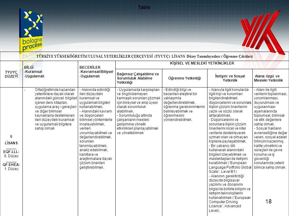 18 TÜRKİYE YÜKSEKÖĞRETİM ULUSAL YETERLİKLER ÇERÇEVESİ (TYUYÇ) LİSANS Düzey Tanımlayıcıları ( Öğrenme Çıktıları) TYUYÇ DÜZEYİ BİLGİ - Kuramsal - Uygulamalı BECERİLER - Kavramsal/Bilişsel - Uygulamalı KİŞİSEL VE MESLEKİ YETKİNLİKLER Bağımsız Çalışabilme ve Sorumluluk Alabilme Yetkinliği Öğrenme Yetkinliği İletişim ve Sosyal Yetkinlik Alana özgü ve Mesleki Yetkinlik 6 LİSANS _____ EQF-LLL: 6.