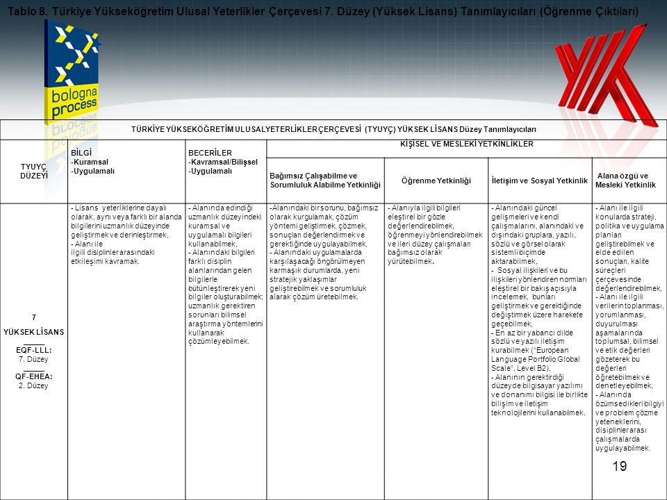 20 TÜRKİYE YÜKSEKÖĞRETİM YETERLİKLER ÇERÇEVESİ (TYUYÇ)DOKTORA Düzey Tanımlayıcıları TYUYÇ DÜZEYİ BİLGİ - Kuramsal - Uygulamalı BECERİLER - Kavramsal/Bilişse l - Uygulamalı KİŞİSEL VE MESLEKİ YETKİNLİKLER Bağımsız Çalışabilme ve Sorumluluk Alabilme Yetkinliği Öğrenme Yetkinliği İletişim ve Sosyal Yetkinlik Alana özgü ve Mesleki Yetkinlik 8 DOKTORA _____ EQF-LLL: 8.