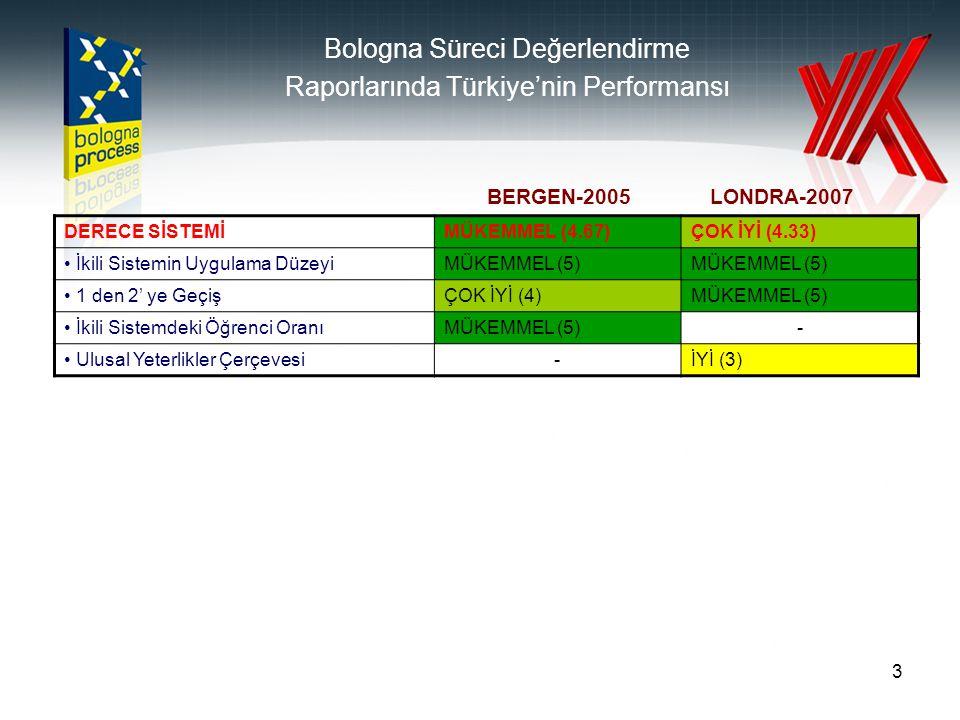 3 DERECE SİSTEMİMÜKEMMEL (4.67)ÇOK İYİ (4.33) İkili Sistemin Uygulama DüzeyiMÜKEMMEL (5) 1 den 2' ye GeçişÇOK İYİ (4)MÜKEMMEL (5) İkili Sistemdeki Öğrenci OranıMÜKEMMEL (5)- Ulusal Yeterlikler Çerçevesi-İYİ (3) BERGEN-2005LONDRA-2007 Bologna Süreci Değerlendirme Raporlarında Türkiye'nin Performansı