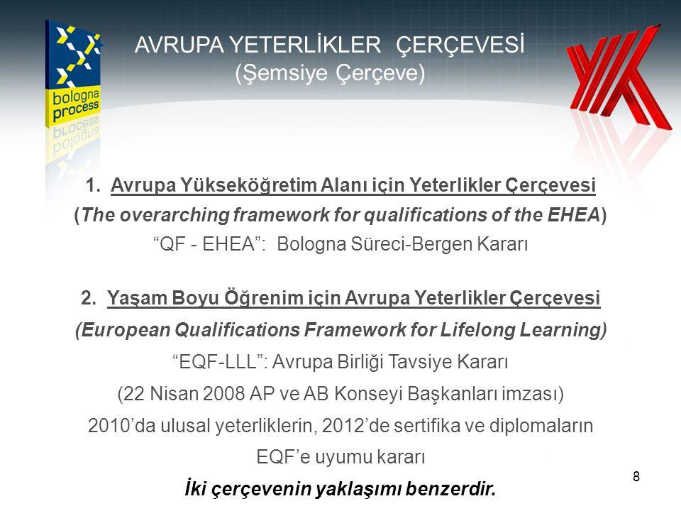 "8 1. Avrupa Yükseköğretim Alanı için Yeterlikler Çerçevesi (The overarching framework for qualifications of the EHEA) ""QF - EHEA"": Bologna Süreci-Berg"