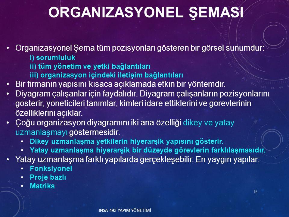 ORGANIZASYONEL ŞEMASI Organizasyonel Şema tüm pozisyonları gösteren bir görsel sunumdur: i) sorumluluk ii) tüm yönetim ve yetki bağlantıları iii) orga