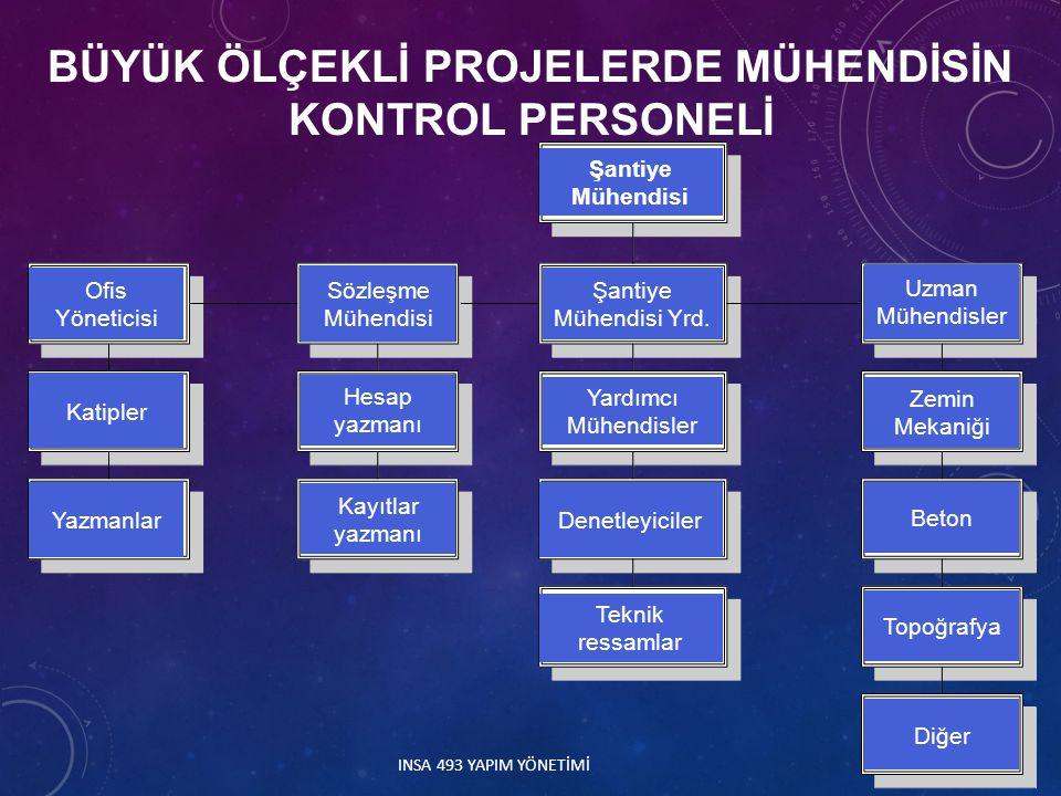 45 BÜYÜK ÖLÇEKLİ PROJELERDE MÜHENDİSİN KONTROL PERSONELİ INSA 493 YAPIM YÖNETİMİ Katipler Ofis Yöneticisi Yazmanlar Şantiye Mühendisi Sözleşme Mühendi