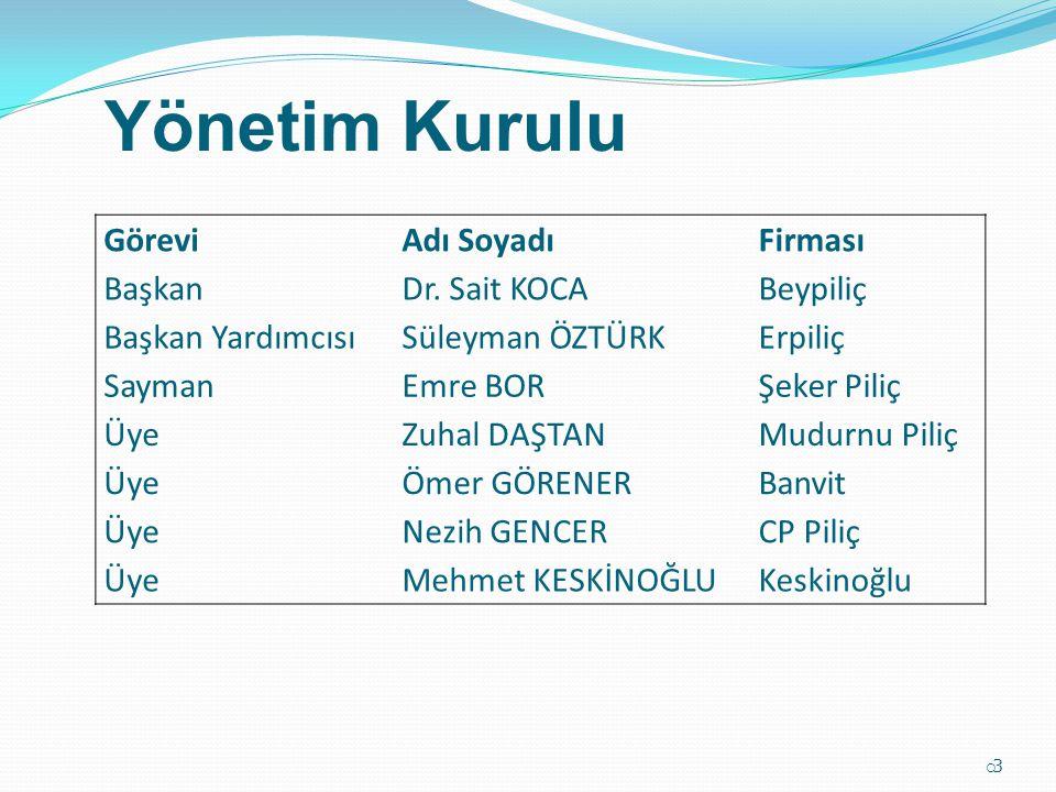 Ekonomik katkı ve istihdam 12.000 üzerinde brolier işletmesi mevcut Yaklaşık 2 milyon kişi geçimini kanatlı sektöründen temin ediyor (üretici çiftçi, esnaf, yem, ilaç, yem sanayi, nakliye, pazarlama ve aileleri) Sektörün yıllık cirosu 4 Milyar ABD Doları 6,5 milyar Türk Lirası  34