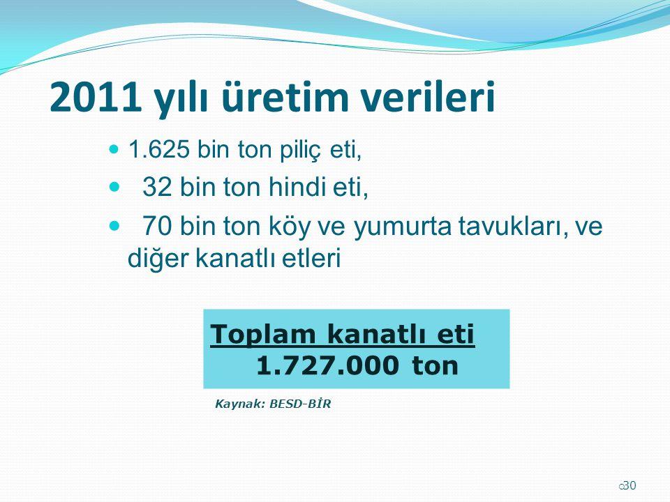 2011 yılı üretim verileri 1.625 bin ton piliç eti, 32 bin ton hindi eti, 70 bin ton köy ve yumurta tavukları, ve diğer kanatlı etleri  30 Toplam kana