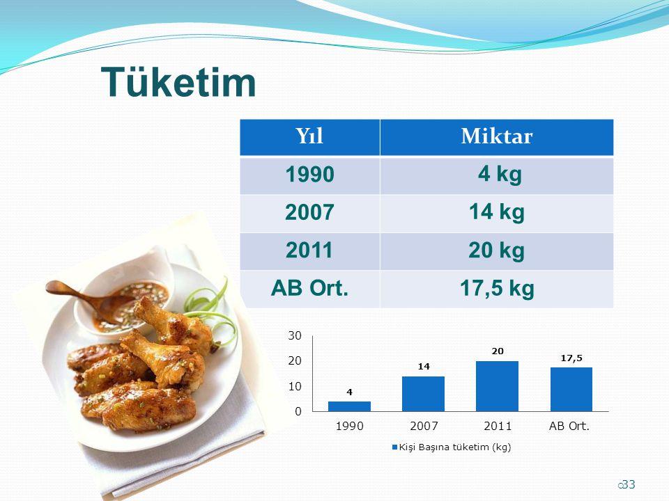 Tüketim  33 YılMiktar 1990 4 kg 200714 kg 201120 kg AB Ort.17,5 kg