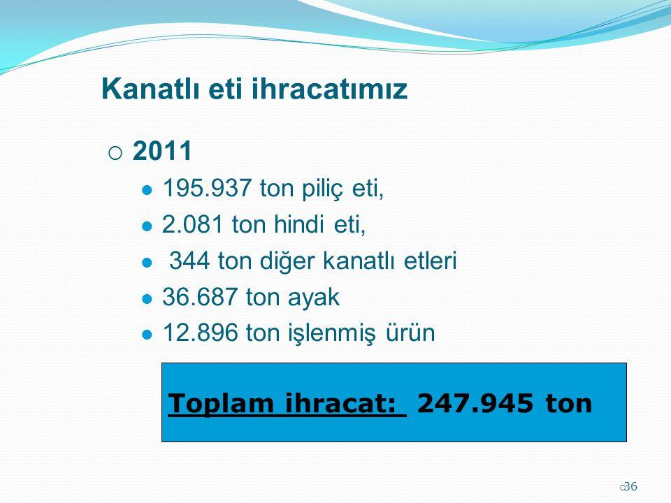 Kanatlı eti ihracatımız  36  2011 195.937 ton piliç eti, 2.081 ton hindi eti, 344 ton diğer kanatlı etleri 36.687 ton ayak 12.896 ton işlenmiş ürün