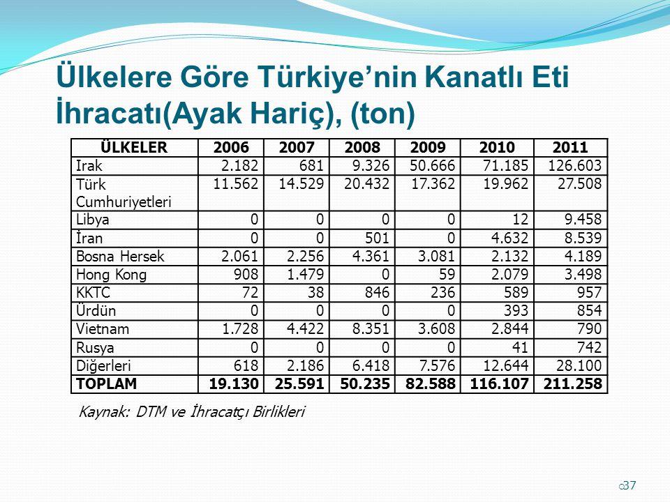 Ülkelere Göre Türkiye'nin Kanatlı Eti İhracatı(Ayak Hariç), (ton)  37 ÜLKELER200620072008200920102011 Irak2.1826819.32650.66671.185126.603 Türk Cumhu