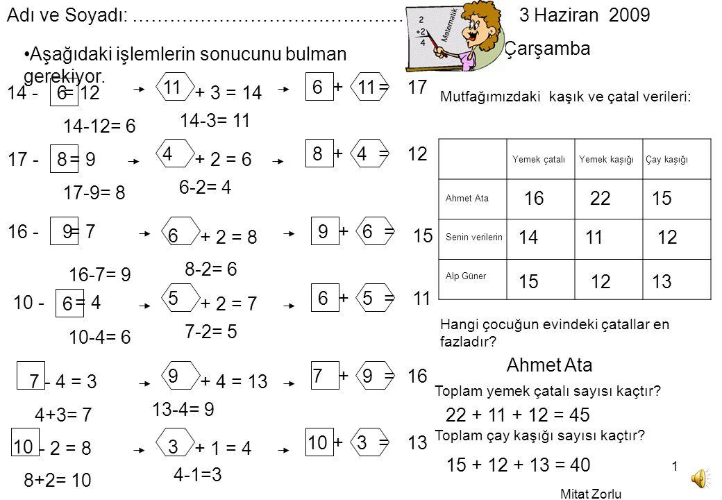 Mitat Zorlu 1 + = + 3 = 14 14 - = 12 Adı ve Soyadı: ……….…………………………….