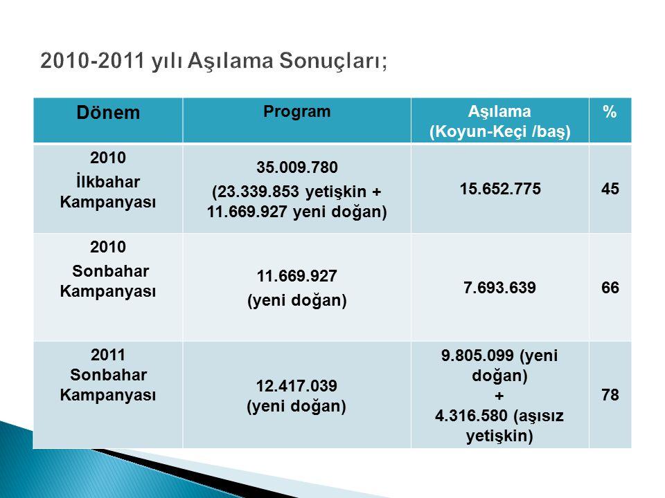 Dönem ProgramAşılama (Koyun-Keçi /baş) % 2010 İlkbahar Kampanyası 35.009.780 (23.339.853 yetişkin + 11.669.927 yeni doğan) 15.652.77545 2010 Sonbahar Kampanyası 11.669.927 (yeni doğan) 7.693.63966 2011 Sonbahar Kampanyası 12.417.039 (yeni doğan) 9.805.099 (yeni doğan) + 4.316.580 (aşısız yetişkin) 78