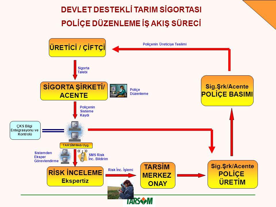 ÜRETİCİ / ÇİFTÇİ SİGORTA ŞİRKETİ/ ACENTE Sigorta Talebi Poliçe Düzenleme DEVLET DESTEKLİ TARIM SİGORTASI POLİÇE DÜZENLEME İŞ AKIŞ SÜRECİ Poliçenin Sis