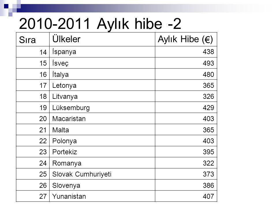 2010-2011 Aylık hibe -2 Sıra Ülkeler Aylık Hibe ( € ) 14 İspanya438 15İsveç493 16İtalya480 17Letonya365 18Litvanya326 19Lüksemburg429 20Macaristan403