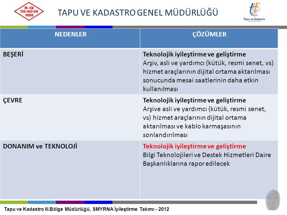 TAPU VE KADASTRO GENEL MÜDÜRLÜĞÜ Tapu ve Kadastro III.Bölge Müdürlüğü, SMYRNA İyileştirme Takımı - 2012 DONANIM VE TEKNOLOJİ İç müşterilerin teknoloji