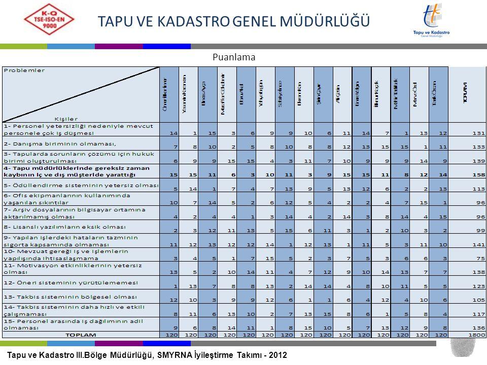 TAPU VE KADASTRO GENEL MÜDÜRLÜĞÜ Puanlama Tapu ve Kadastro III.Bölge Müdürlüğü, SMYRNA İyileştirme Takımı - 2012