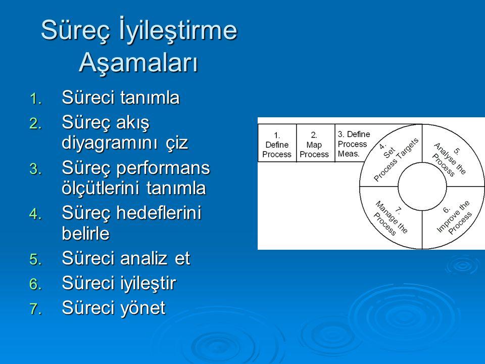 Süreç İyileştirme Aşamaları 1. Süreci tanımla 2. Süreç akış diyagramını çiz 3. Süreç performans ölçütlerini tanımla 4. Süreç hedeflerini belirle 5. Sü