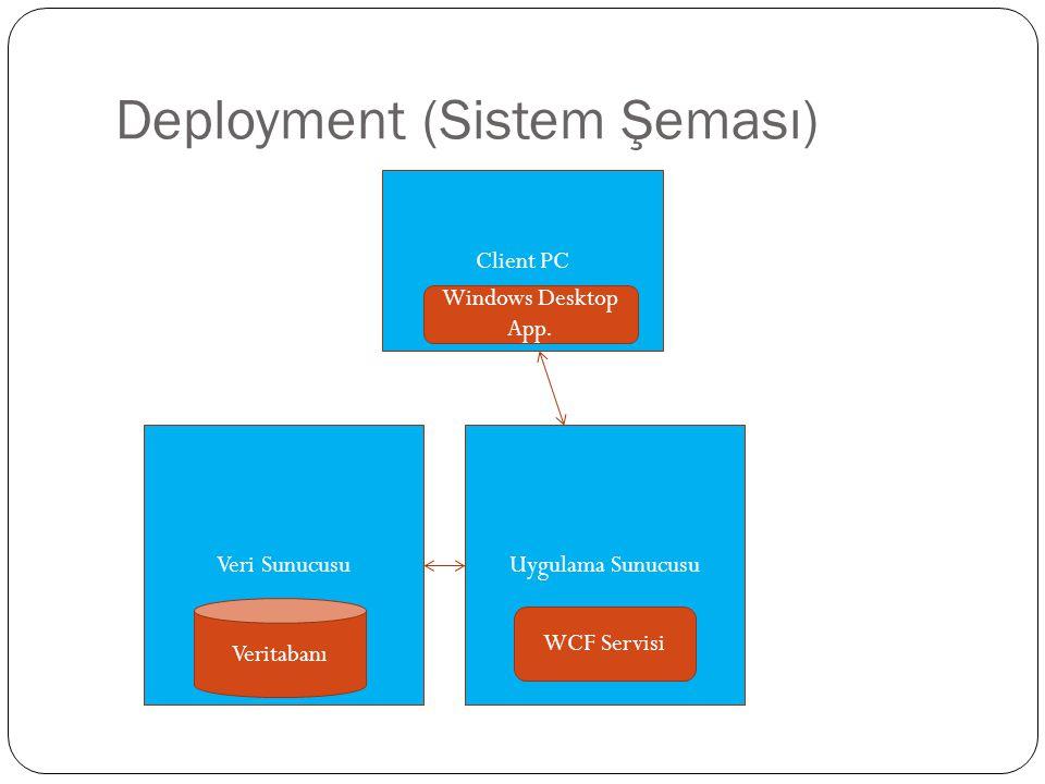 Veri Sunucusu Deployment (Sistem Şeması) Veritabanı Uygulama Sunucusu WCF Servisi Client PC Windows Desktop App.