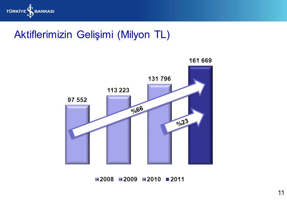 Aktiflerimizin Gelişimi (Milyon TL) %23 %66 11