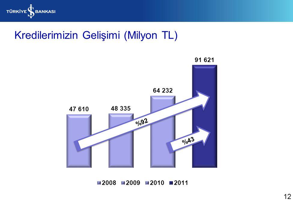 Kredilerimizin Gelişimi (Milyon TL) %43 %92 12