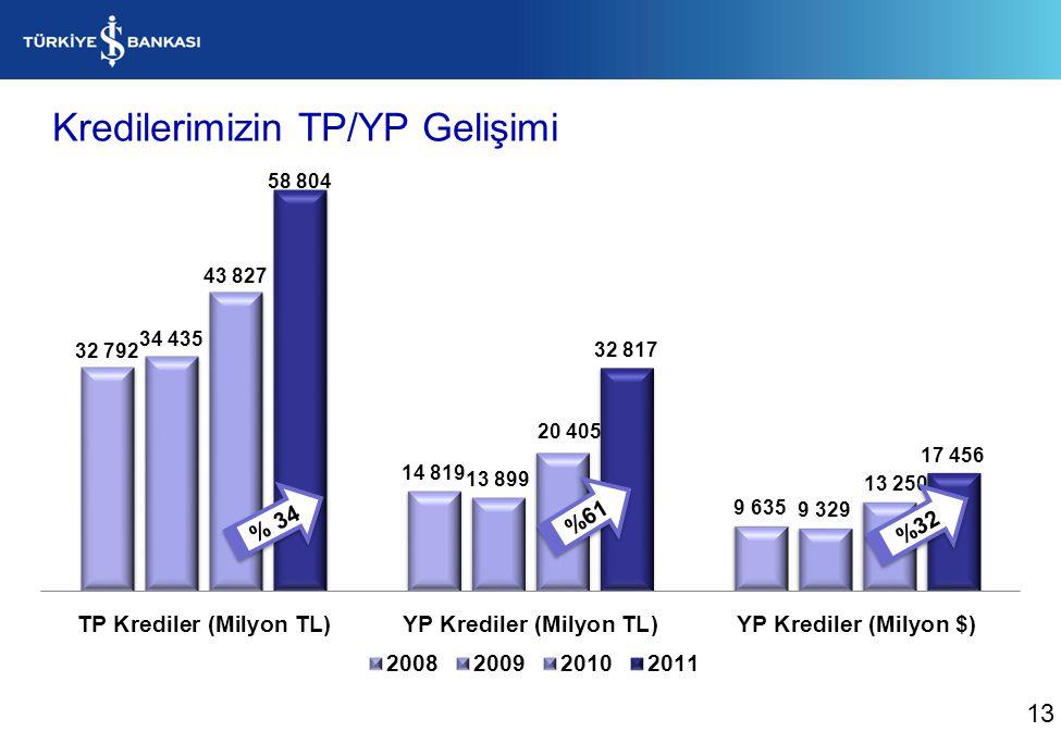 KOBİ tanımı, yıllık cirosu ya da aktif toplamı <=25 milyon TL ya da çalışan sayısı <=250 olan firmaları içermektedir.