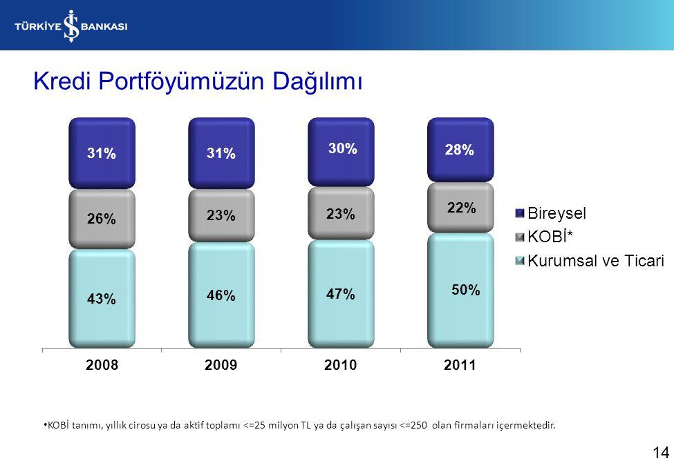 Bireysel Kredilerimizin Gelişimi (Milyon TL) %29 %75 15