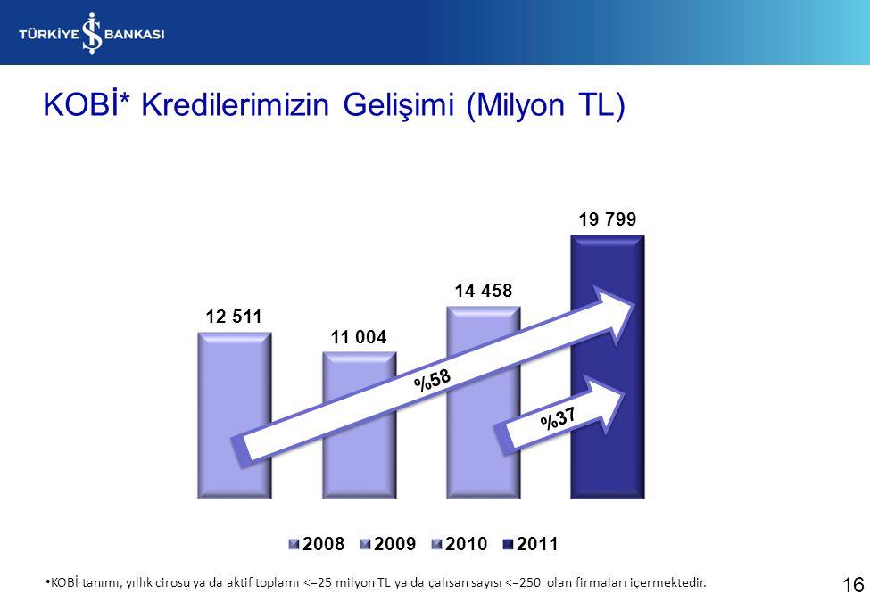 KOBİ* Kredilerimizin Gelişimi (Milyon TL) %37 %58 16 KOBİ tanımı, yıllık cirosu ya da aktif toplamı <=25 milyon TL ya da çalışan sayısı <=250 olan firmaları içermektedir.