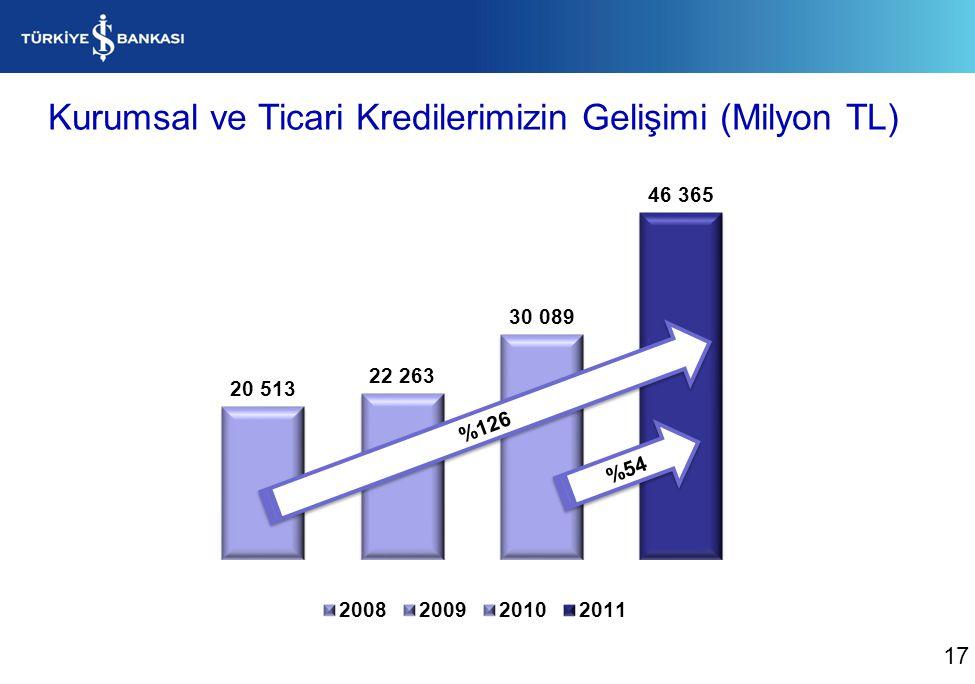 Takipteki Krediler (Milyon TL) 18