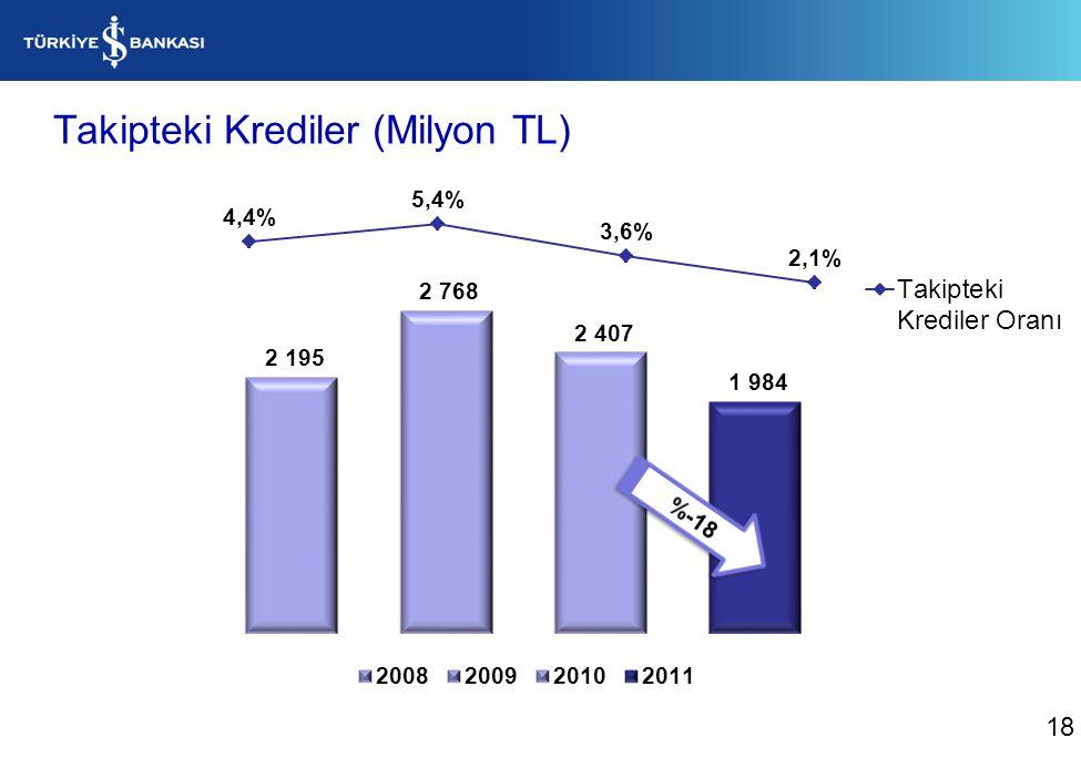 Pasif Dağılımı Bankamız tarafından yapılan TL ve YP bono ve tahvil ihraçlarını kapsamaktadır. 19