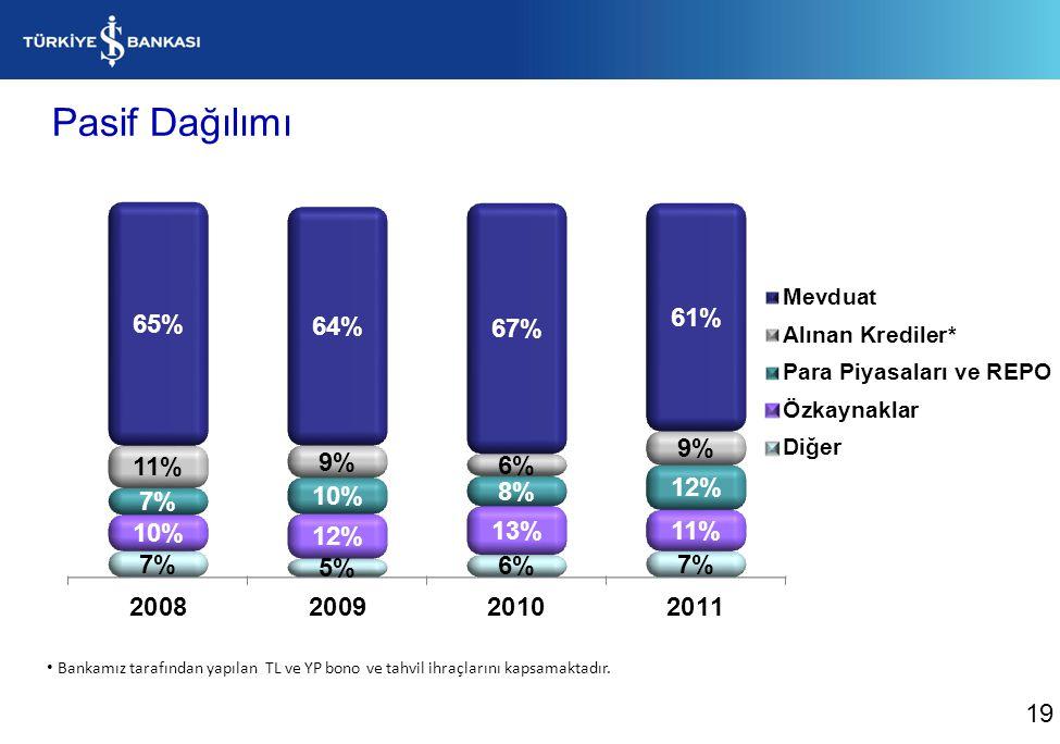 Mevduatımızın Gelişimi (Milyon TL) %11 %55 20