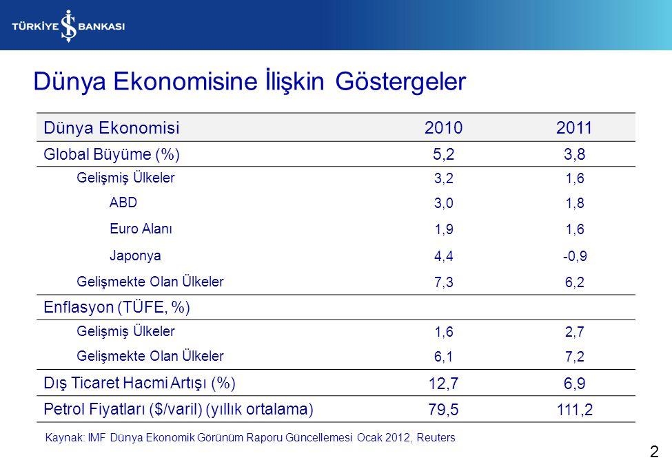 Türkiye Ekonomisine İlişkin Göstergeler Türkiye Ekonomisi20102011 Büyüme (%)9,08,3* Cari İşlemler Dengesi (milyar $)-47,1-74,3* TÜFE (%)6,4010,45 Ortalama İç Borçlanma Faizi** (%)8,58,7 Kur (0,5$ + 0,5€ Sepeti) (Yıllık % Değişim)-1,921,4 (*) Tahmin (**) İhalelerde oluşan yıllık ortalama bileşik DİBS faizi Kaynak: TÜİK, Kalkınma Bakanlığı, TCMB 3