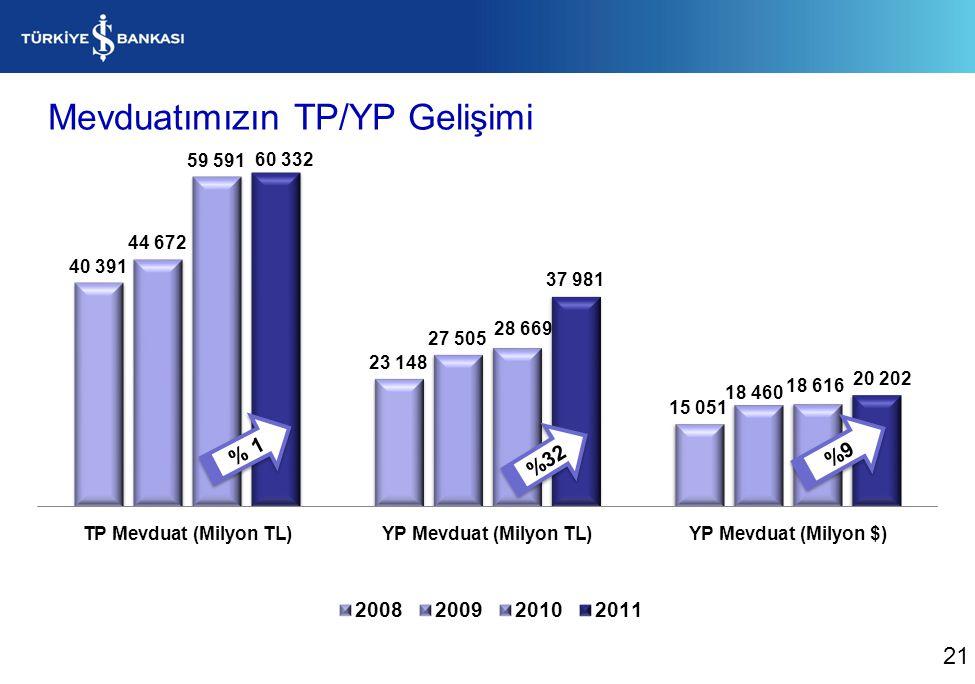 Mevduatımızın TP/YP Gelişimi %32 %9 % 1 21
