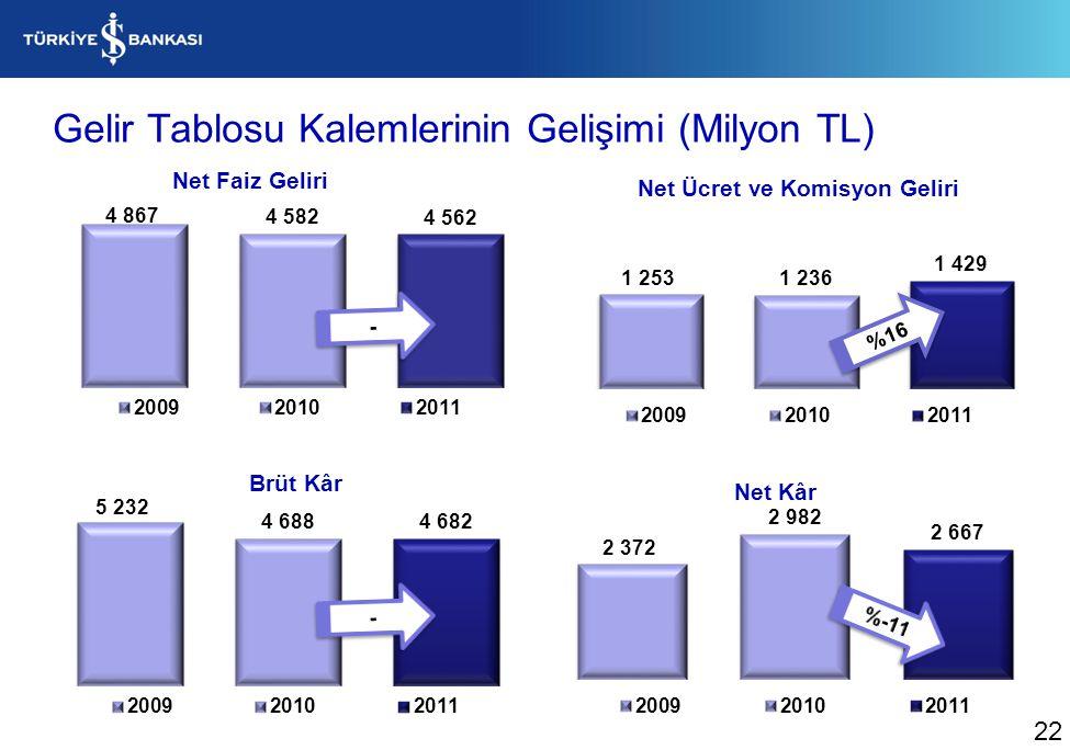 Gelir Tablosu Kalemlerinin Gelişimi (Milyon TL) %16 22