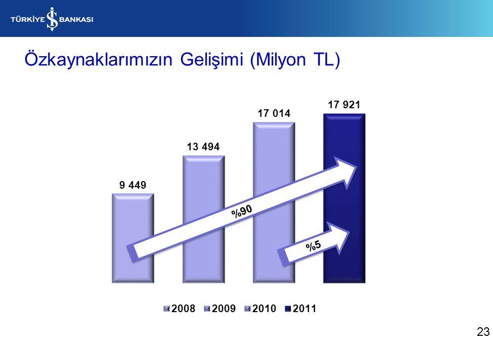 Özkaynaklarımızın Gelişimi (Milyon TL) %90 %5 23