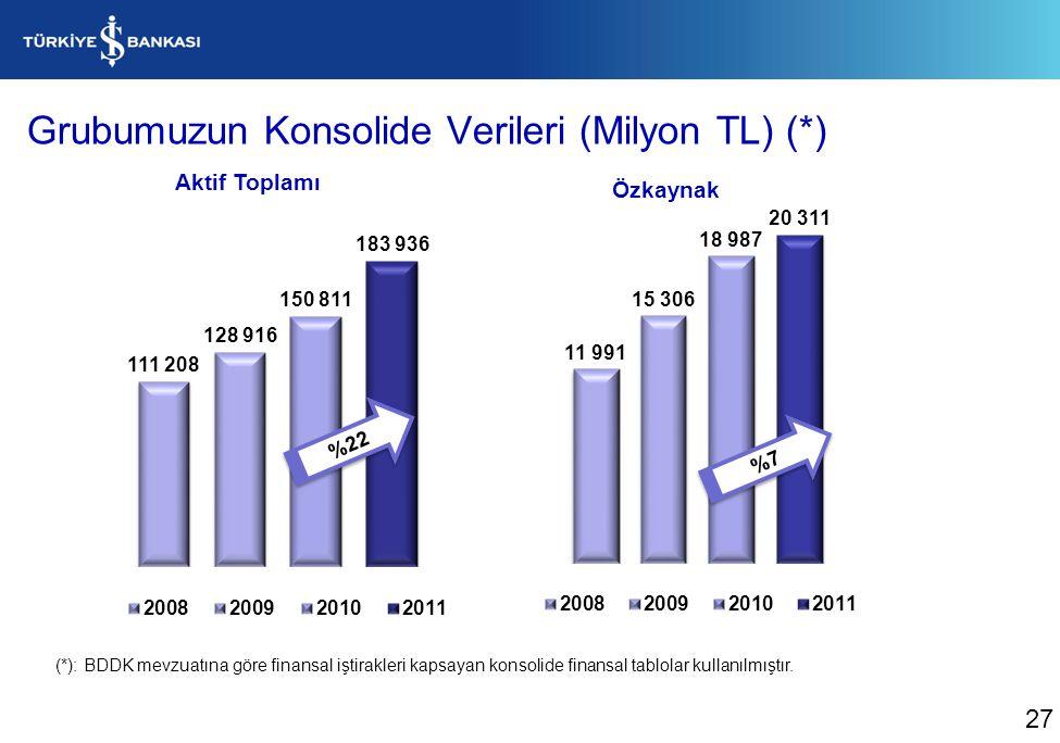 Grubumuzun Konsolide Verileri (Milyon TL) (*) (*): BDDK mevzuatına göre finansal iştirakleri kapsayan konsolide finansal tablolar kullanılmıştır.