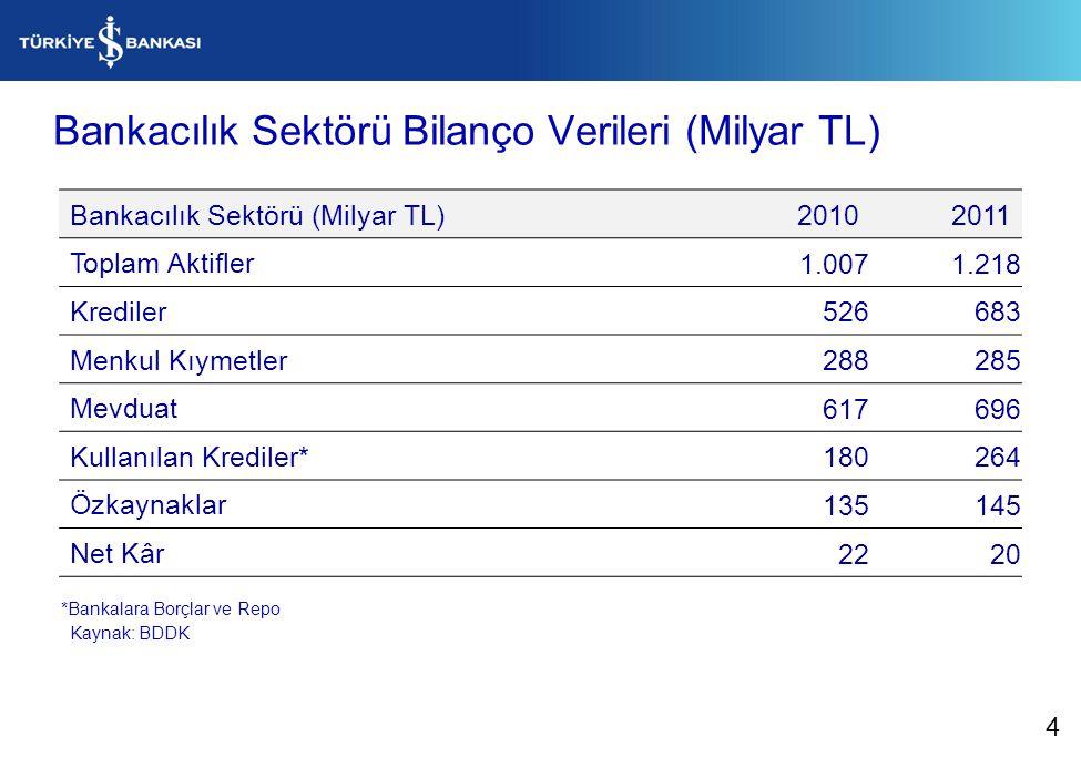 Bankacılık Sektörü Bilanço Verileri (Milyar TL) Bankacılık Sektörü (Milyar TL)20102011 Toplam Aktifler 1.0071.218 Krediler 526683 Menkul Kıymetler 288285 Mevduat 617696 Kullanılan Krediler* 180264 Özkaynaklar 135145 Net Kâr 2220 Kaynak: BDDK *Bankalara Borçlar ve Repo 4