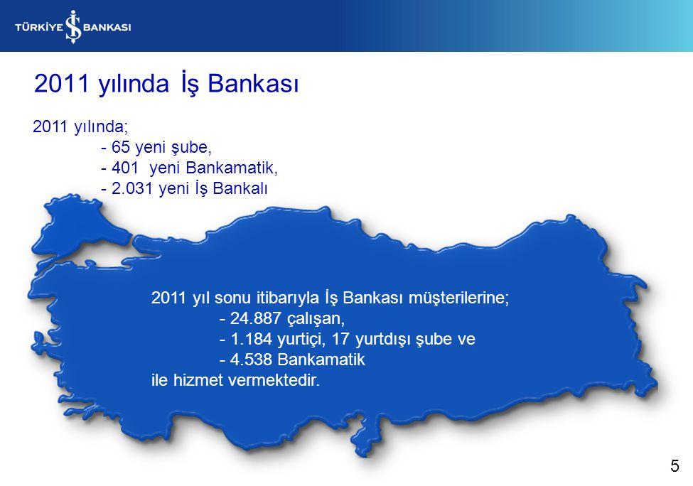 2011 yılında İş Bankası 2011 yıl sonu itibarıyla İş Bankası müşterilerine; - 24.887 çalışan, - 1.184 yurtiçi, 17 yurtdışı şube ve - 4.538 Bankamatik ile hizmet vermektedir.