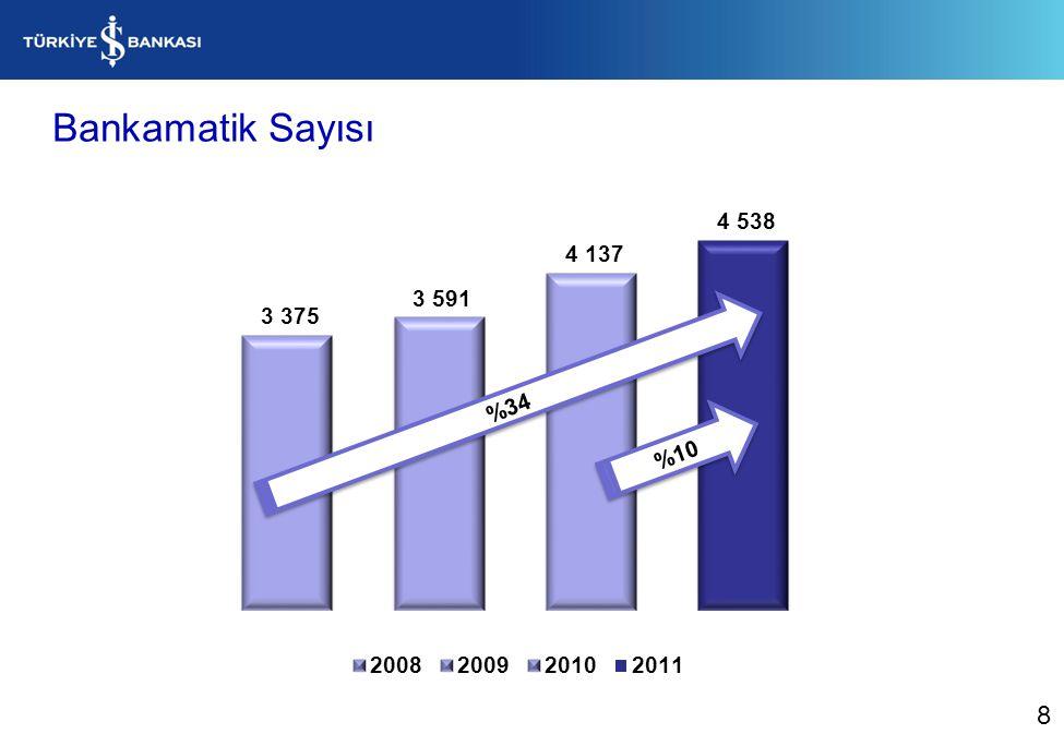 Bankamatik Sayısı %10 %34 8