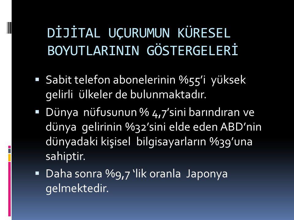 DİJİTAL UÇURUMUN KÜRESEL BOYUTLARININ GÖSTERGELERİ  Sabit telefon abonelerinin %55'i yüksek gelirli ülkeler de bulunmaktadır.  Dünya nüfusunun % 4,7