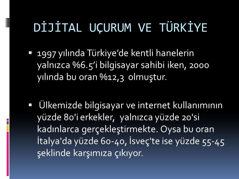 DİJİTAL UÇURUM VE TÜRKİYE  1997 yılında Türkiye'de kentli hanelerin yalnızca %6.5'i bilgisayar sahibi iken, 2000 yılında bu oran %12,3 olmuştur.  Ül