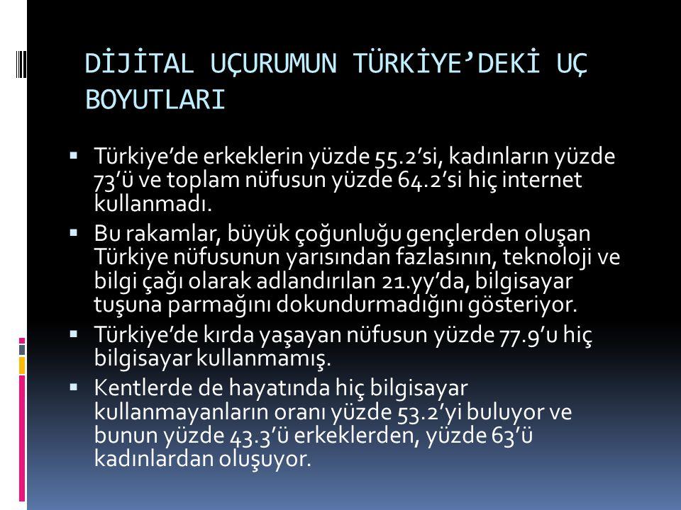 DİJİTAL UÇURUMUN TÜRKİYE'DEKİ UÇ BOYUTLARI  Türkiye'de erkeklerin yüzde 55.2'si, kadınların yüzde 73'ü ve toplam nüfusun yüzde 64.2'si hiç internet kullanmadı.
