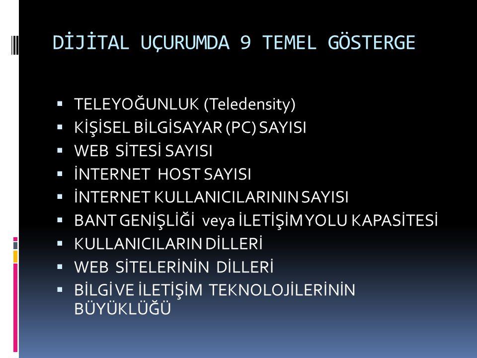 DİJİTAL UÇURUMDA 9 TEMEL GÖSTERGE  TELEYOĞUNLUK (Teledensity)  KİŞİSEL BİLGİSAYAR (PC) SAYISI  WEB SİTESİ SAYISI  İNTERNET HOST SAYISI  İNTERNET